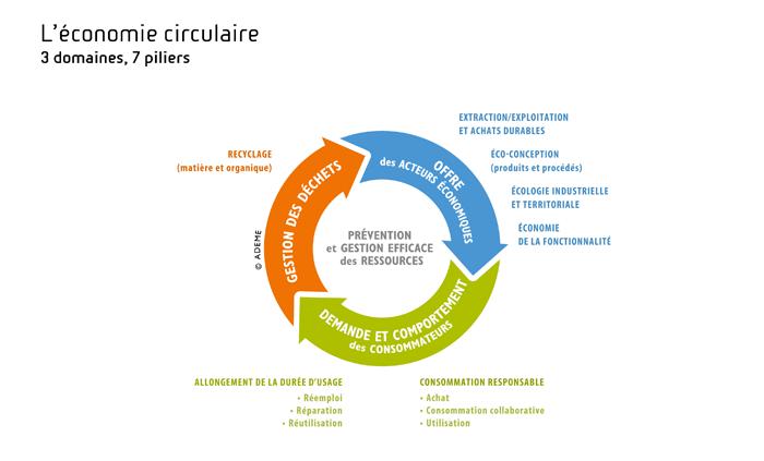 L'économie circulaire - schéma